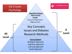 CIE Psychology A Level Overview