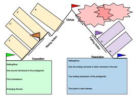 Analysing Literature Plot and Character worksheets
