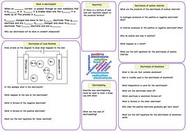 Electrolysis revision