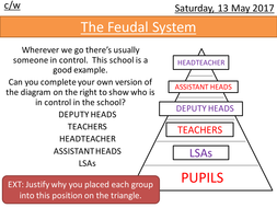 Lesson-14--The-Feudal-System.pptx