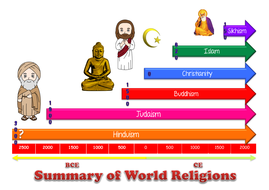 Six Major World Religions Timeline By TeachElite Teaching - List of major world religions