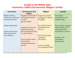Europe in the Middle Ages Economics, Politics/Government, Religion, Society chart
