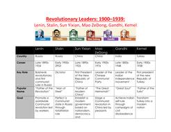 Revolutionary Leaders: 1900–1939: Lenin, Stalin, Sun Yixian, Mao ZeDong, Gandhi, Kemel Chart