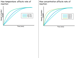3.-Rate-of-reaction-graphs.pptx