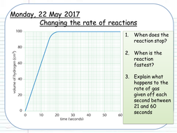 2.-Changing-rates-of-reaction.pptx