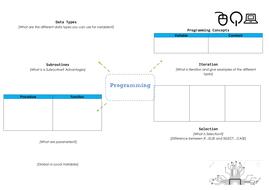 3.1-Fundamentals-of-Programming---Mind-Map-1.pdf