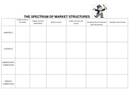Market structures worksheet