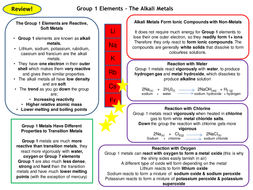 Group 1 elements alkali metals of the periodic table revision card group 1 elements alkali metals of the periodic table revision card activity new aqa chemistry urtaz Images