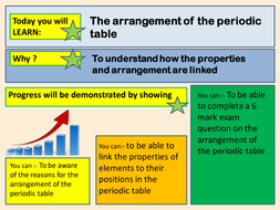 Arrangement of the periodic table info gathering by holiver92 arrangement periodic table presentationpptx urtaz Image collections