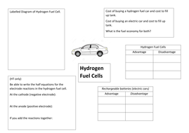 AQA C5 Hydrogen Fuel Cells