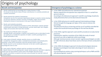 AQA AS Psychology Approaches in Psychology revision sheets