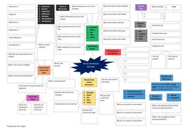 Musculoskeletal-Revision-Mindmap.pdf