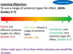 types of descriptive writing