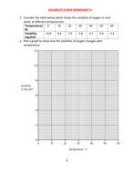 SOLUBILITY CURVE WORKSHEET A WITH ANSWERS | Teaching Resources