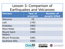 Lesson-3-Comparison-of-volcanoes-and-earthquakes.pptx