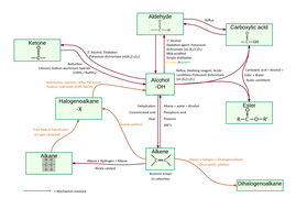 Organic Chemistry Mind map - Reactions and Conditions by