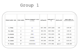 Periodic table group 1 and group 7 practical observations and trends groups 1 7 data sheetscx urtaz Image collections