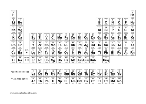 Atoms elements and compounds by joeshilly93 teaching resources atoms elements and compounds by joeshilly93 teaching resources tes urtaz Choice Image