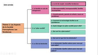La famille en voie de changement- vie de couple- nouvelles tendances- A Level French- year 1