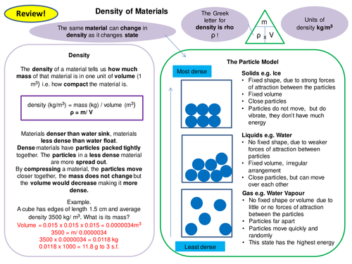 Particle Model Topic 3 Full Set of Revision Card Activities New AQA Physics GCSE