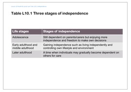 Lesson-10-3-life-stages-of-idependence.docx
