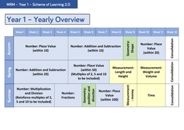 Year 1 - Yearly Overview