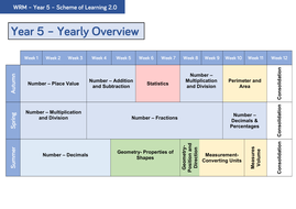 Year 5 - Yearly Overview