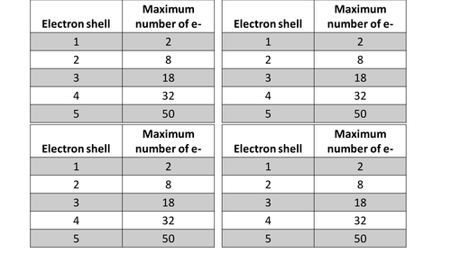 Pearson BTEC New specification-Applied science-Unit 1-electronic structure of atoms