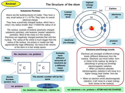 Atomic Structure Topic 4 Full Set of Revision Card Activities for New AQA Physics GCSE