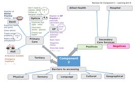 Component-2-Revision-Mindmap-.docx