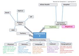 Component-2-Revision-Mindmap---.docx