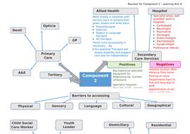 Component-2-Revision-Mindmap--.docx