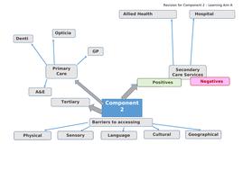 Component-2-Revision-Mindmap----.docx