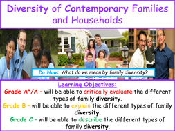 Diversity-of-Contemporary-Households---Families-PowerPoint.ppt