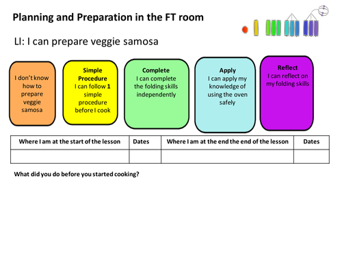 Food Tech Solo Taxonomy Recipes