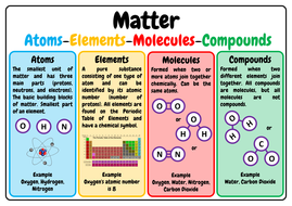 matter atoms elements molecules and compounds a3 anchor poster by kiwilander teaching. Black Bedroom Furniture Sets. Home Design Ideas