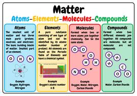 humber of atoms in a molecule worksheet pdf