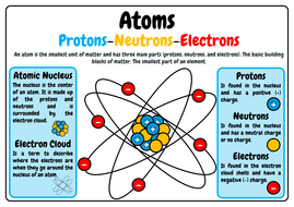 Atoms protons neutrons and electrons a3 anchor poster by jpg atoms anchor posterpdf ccuart Images