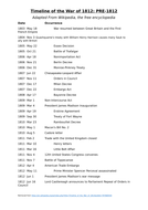 Timeline-of-the-War-of-1812-PRE1812.docx