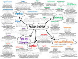 GCSE revision checklists