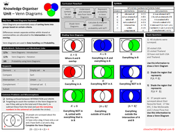 Venn-Diagrams----Knowledge-Organiser.pdf