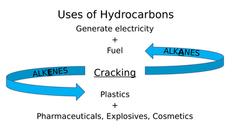 Addition and Condensation Polymerisation (inc. Natural Polymers)