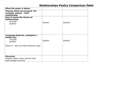 Relationships poetry comparison table