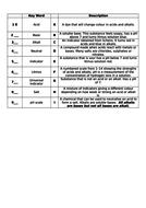 Acids-and-bases-key-words-RAP.doc