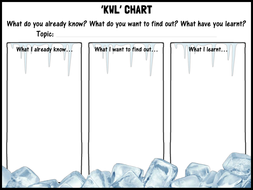 Kwl Chart By Shaunandrewwilliams Teaching Resources Tes
