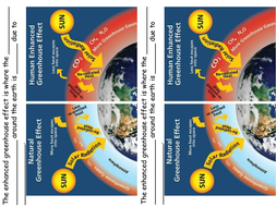 The greenhouse effect global warming the enhanced ghe by l12 enhanced ghe diagramspptx ccuart Images