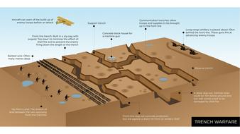 Trench Warfare WW1 by adamac1 | Teaching Resources