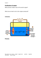Purification-of-copper-grade-a.docx