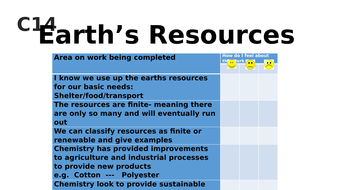 NEW 9-1 AQA Science-Chem C14,Earths resources, 6 lessons for full topic coverage