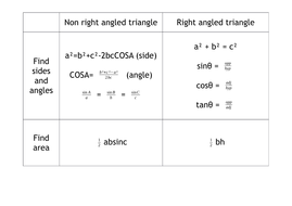 triangle formulae carroll diagrams by mrsnicolanoble nerve cell diagram blank carroll diagram blank #13